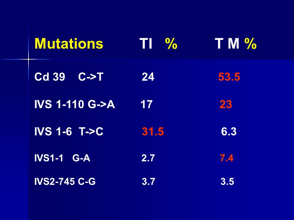 Mutations TI % T M % Cd 39 C->T 24 53.5 IVS 1-110 G->A 17 23