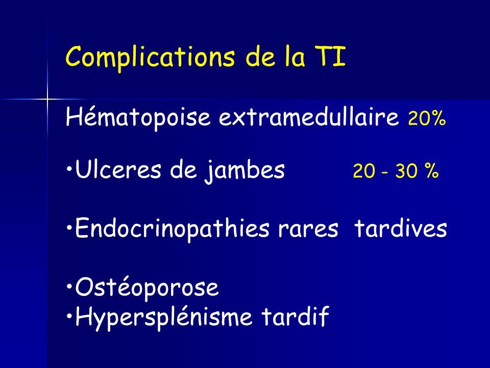 Complications de la TI Hématopoise extramedullaire 20%