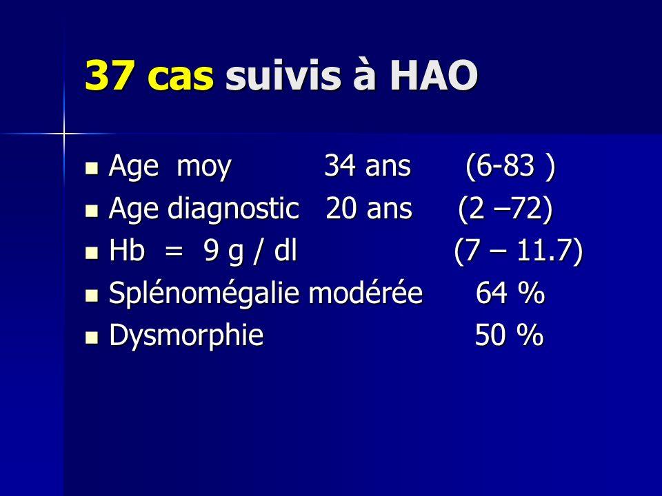 37 cas suivis à HAO Age moy 34 ans (6-83 )
