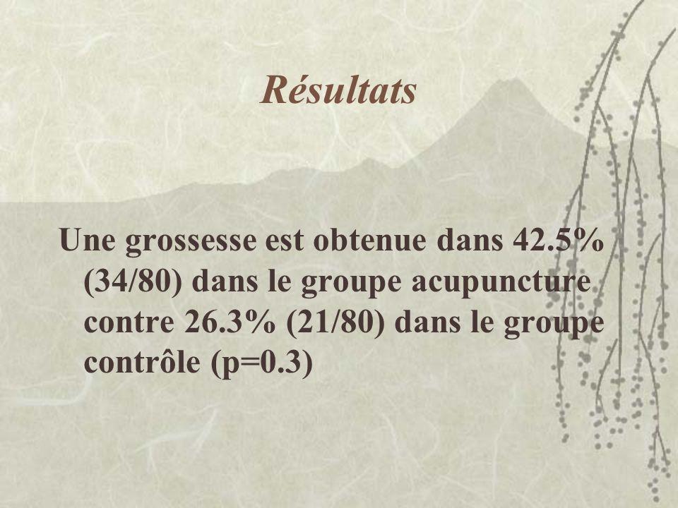 Résultats Une grossesse est obtenue dans 42.5% (34/80) dans le groupe acupuncture contre 26.3% (21/80) dans le groupe contrôle (p=0.3)