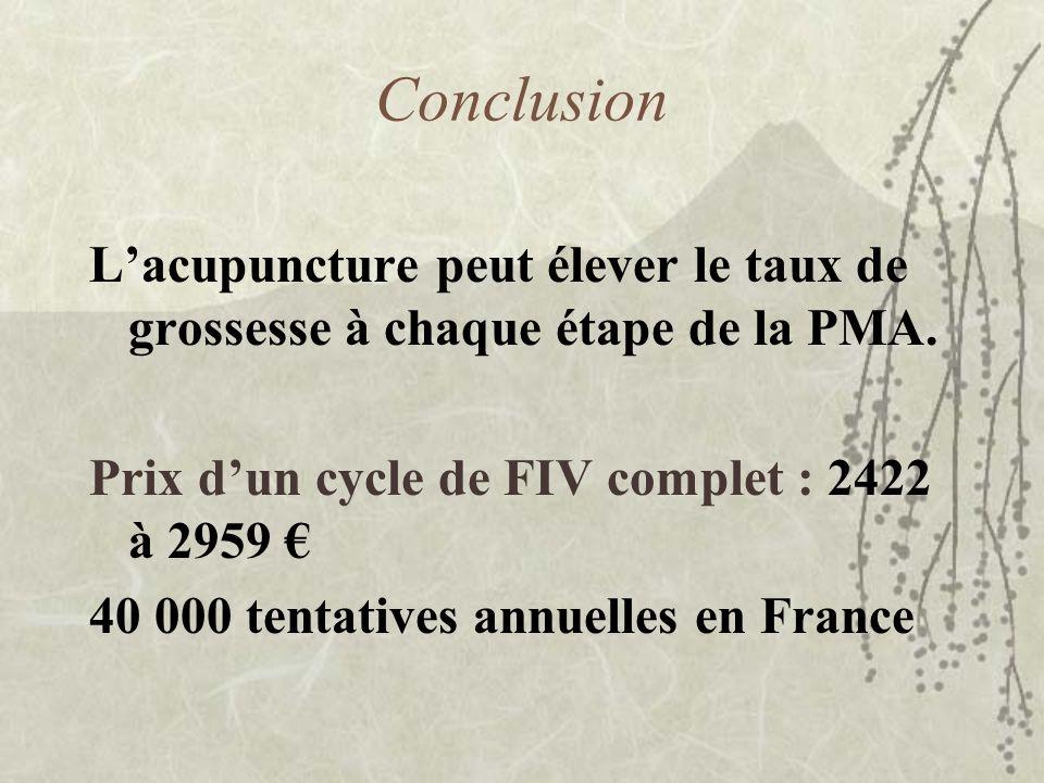 Conclusion L'acupuncture peut élever le taux de grossesse à chaque étape de la PMA. Prix d'un cycle de FIV complet : 2422 à 2959 €