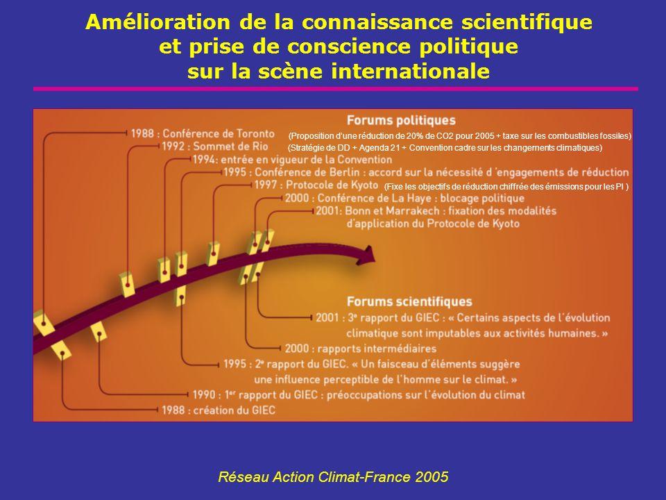 Amélioration de la connaissance scientifique et prise de conscience politique sur la scène internationale