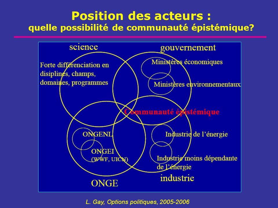 Position des acteurs : quelle possibilité de communauté épistémique