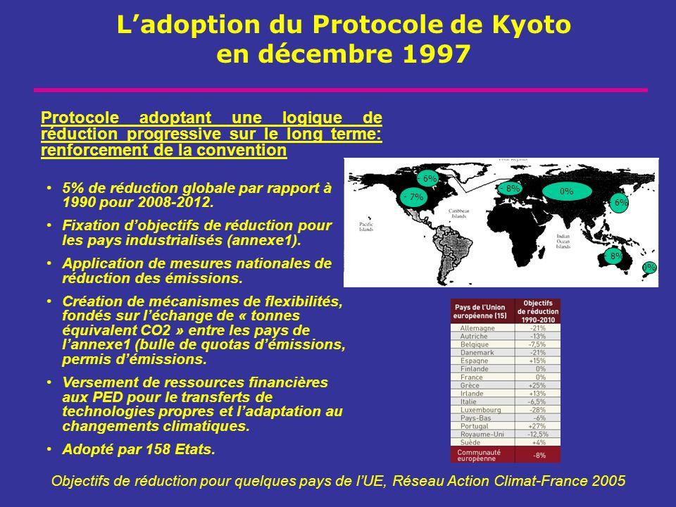 L'adoption du Protocole de Kyoto en décembre 1997