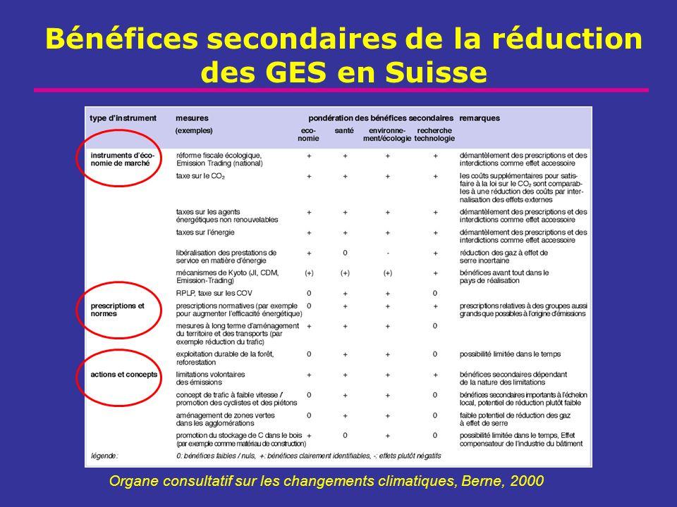 Bénéfices secondaires de la réduction des GES en Suisse