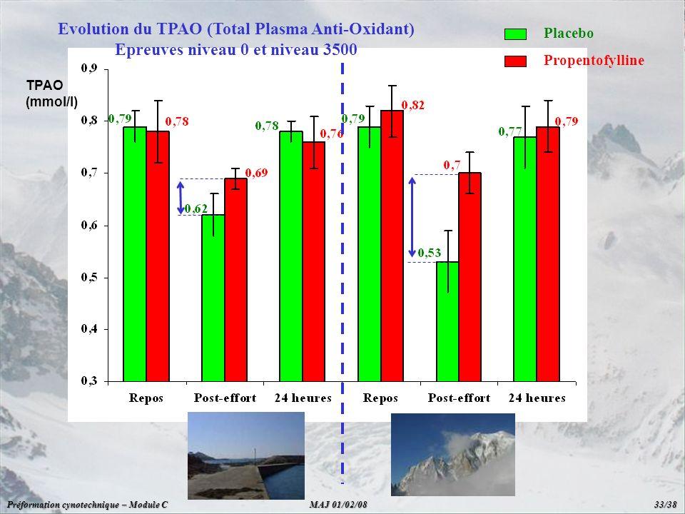 Evolution du TPAO (Total Plasma Anti-Oxidant)