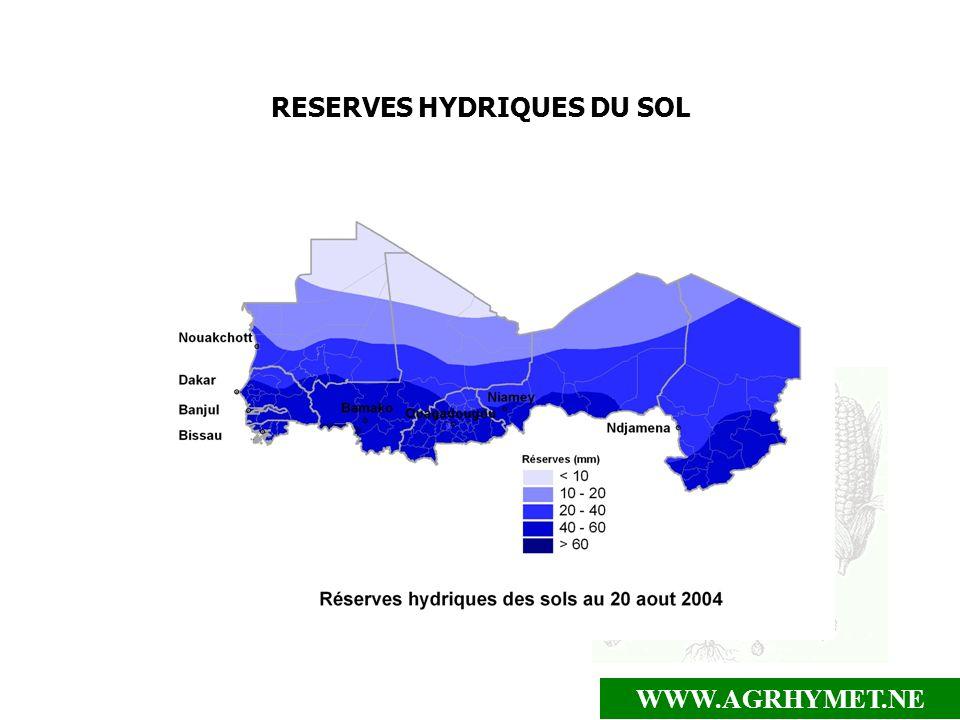 RESERVES HYDRIQUES DU SOL