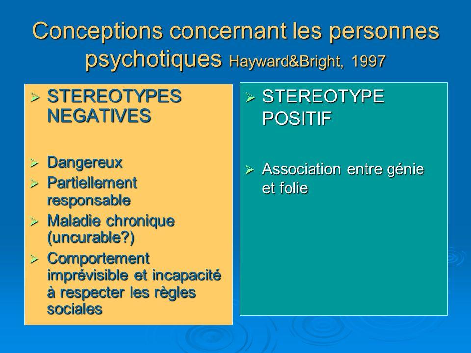 Conceptions concernant les personnes psychotiques Hayward&Bright, 1997