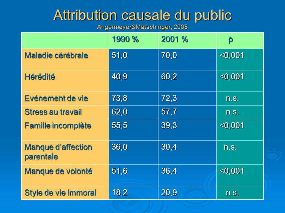 Attribution causale du public Angermeyer&Matschinger, 2005