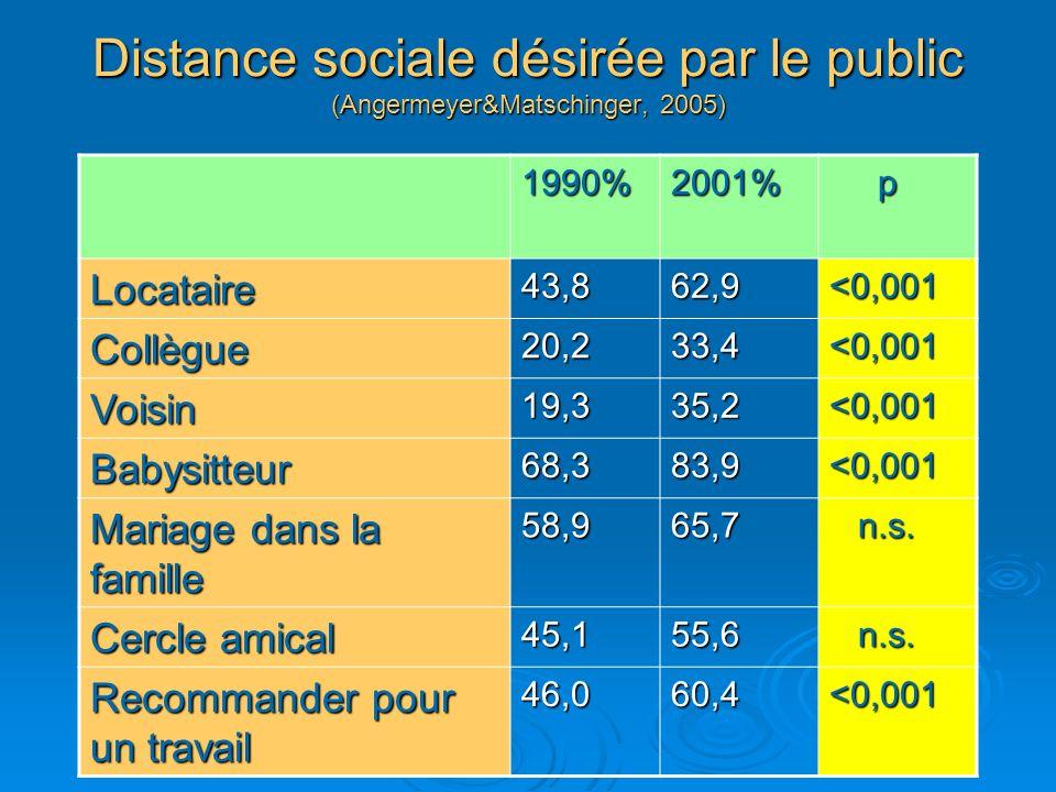 Distance sociale désirée par le public (Angermeyer&Matschinger, 2005)