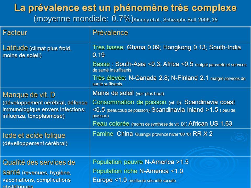 La prévalence est un phénomène très complexe (moyenne mondiale: 0