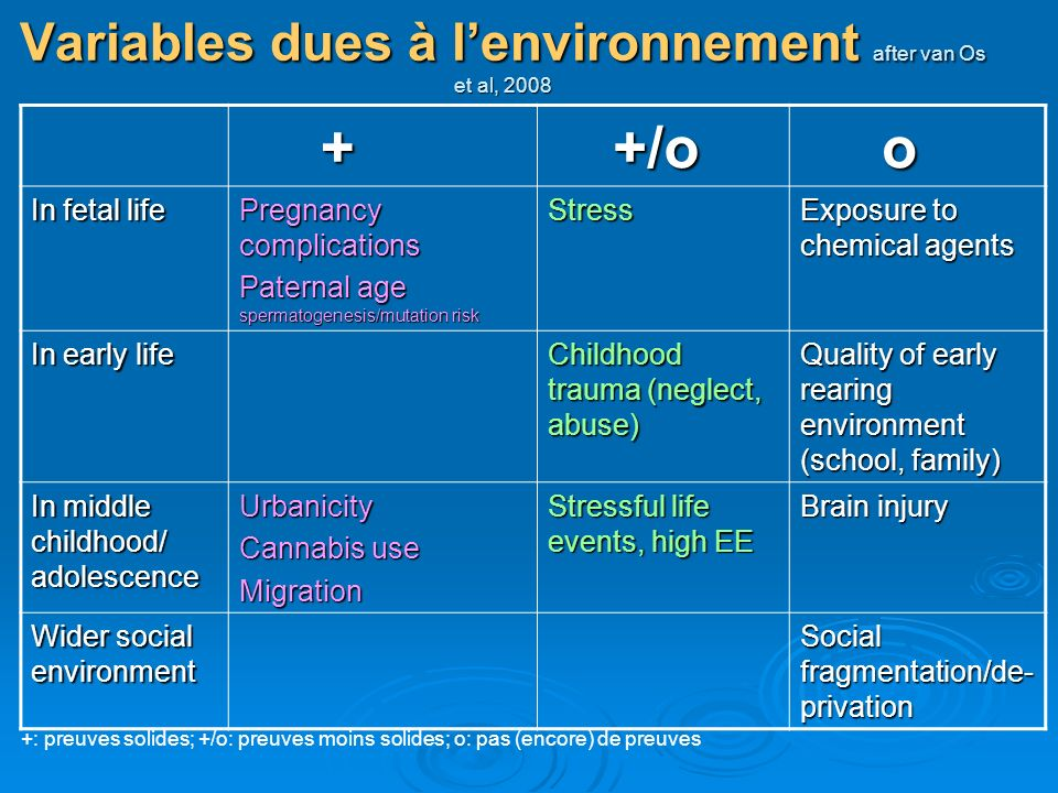 Variables dues à l'environnement after van Os et al, 2008