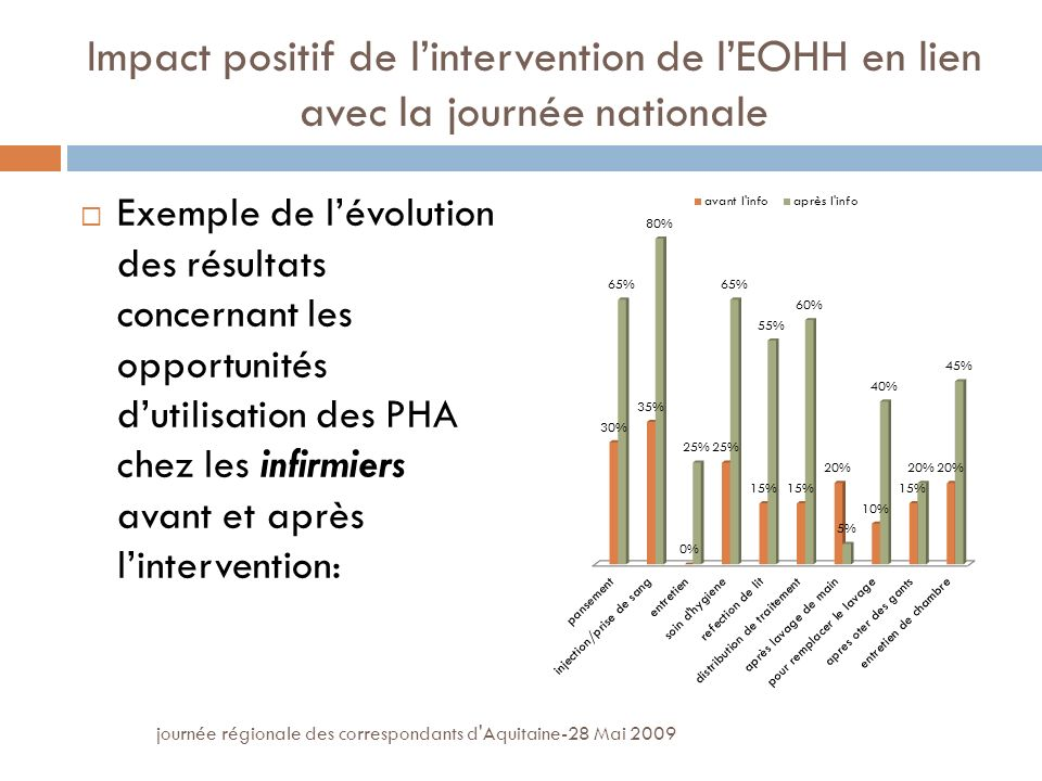 Impact positif de l'intervention de l'EOHH en lien avec la journée nationale