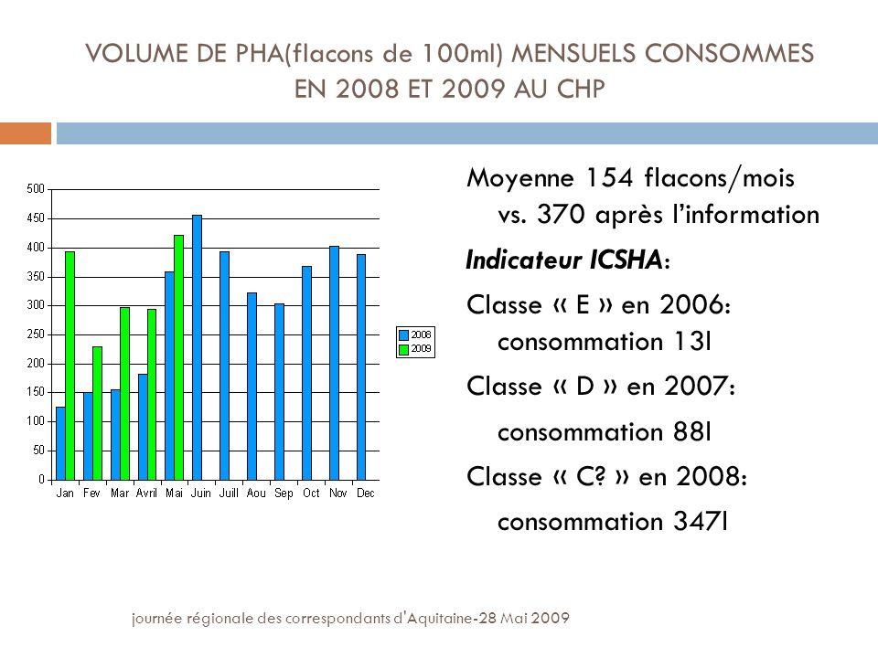 Moyenne 154 flacons/mois vs. 370 après l'information Indicateur ICSHA: