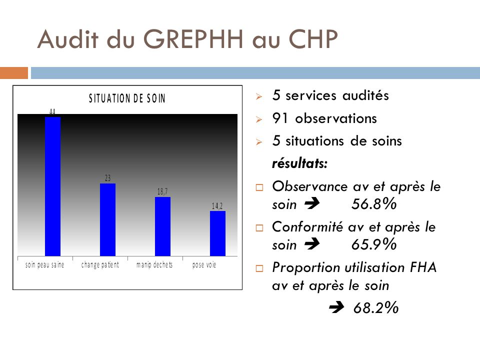 Audit du GREPHH au CHP 5 services audités 91 observations