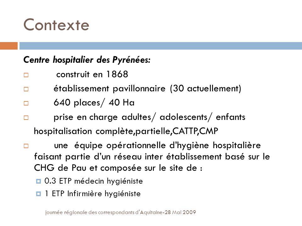 Contexte Centre hospitalier des Pyrénées: construit en 1868