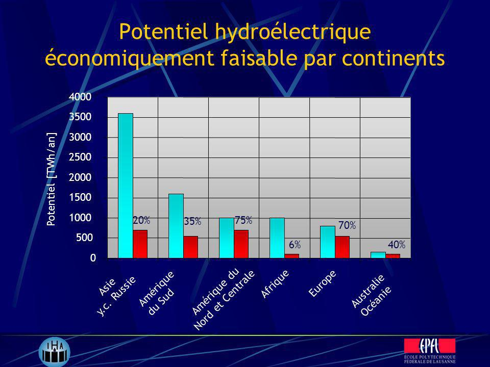 Potentiel hydroélectrique économiquement faisable par continents