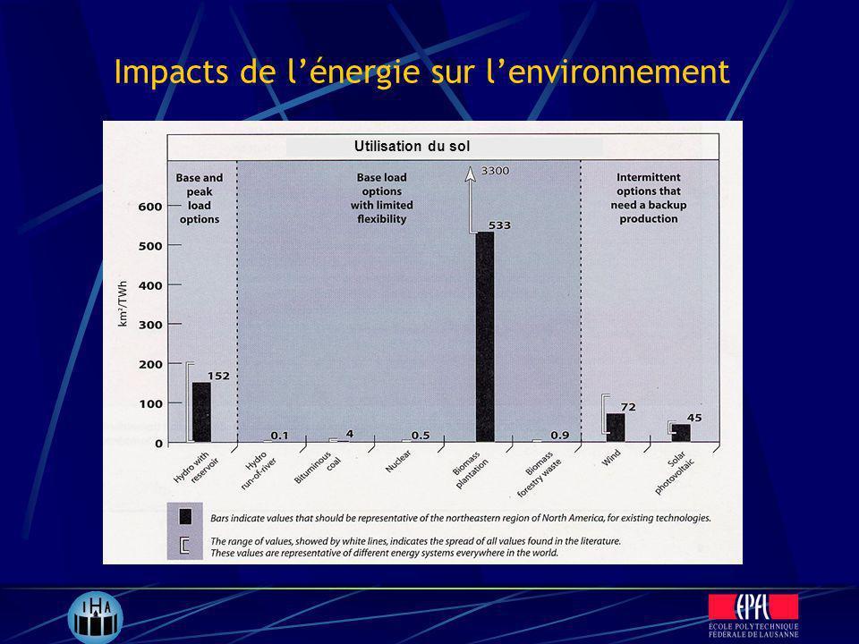 Impacts de l'énergie sur l'environnement