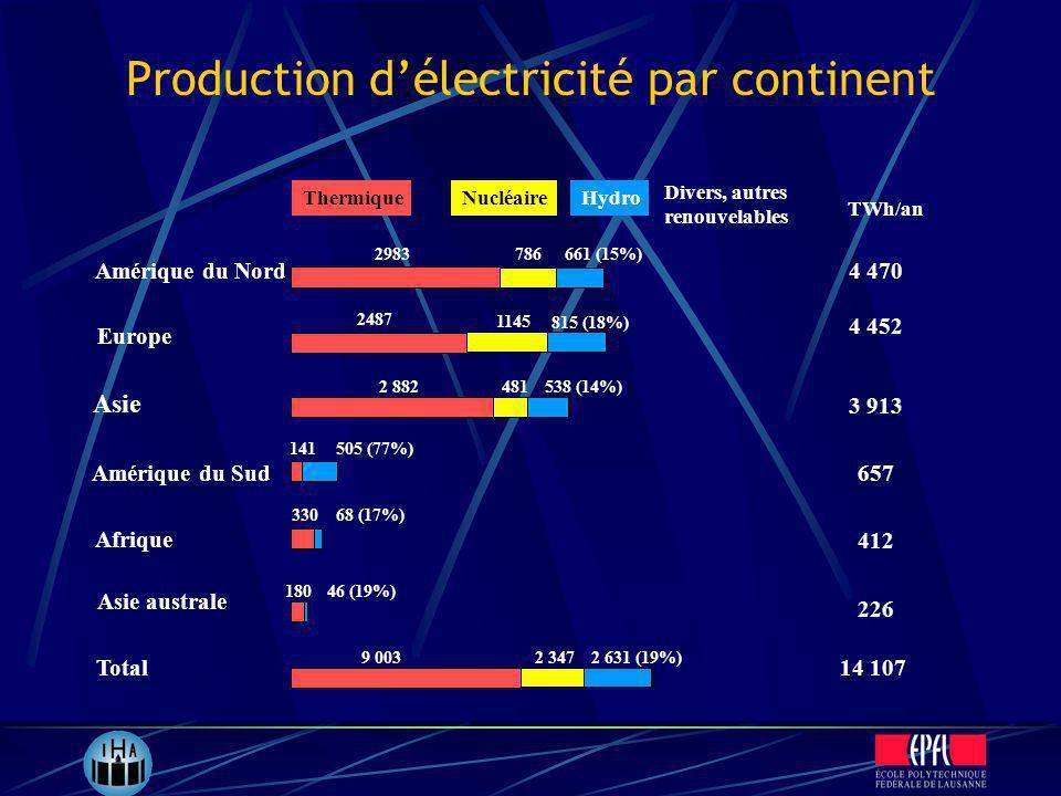 Production d'électricité par continent
