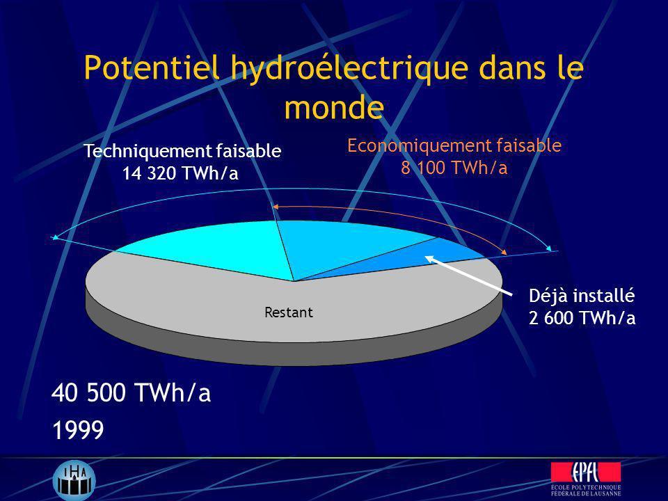 Potentiel hydroélectrique dans le monde