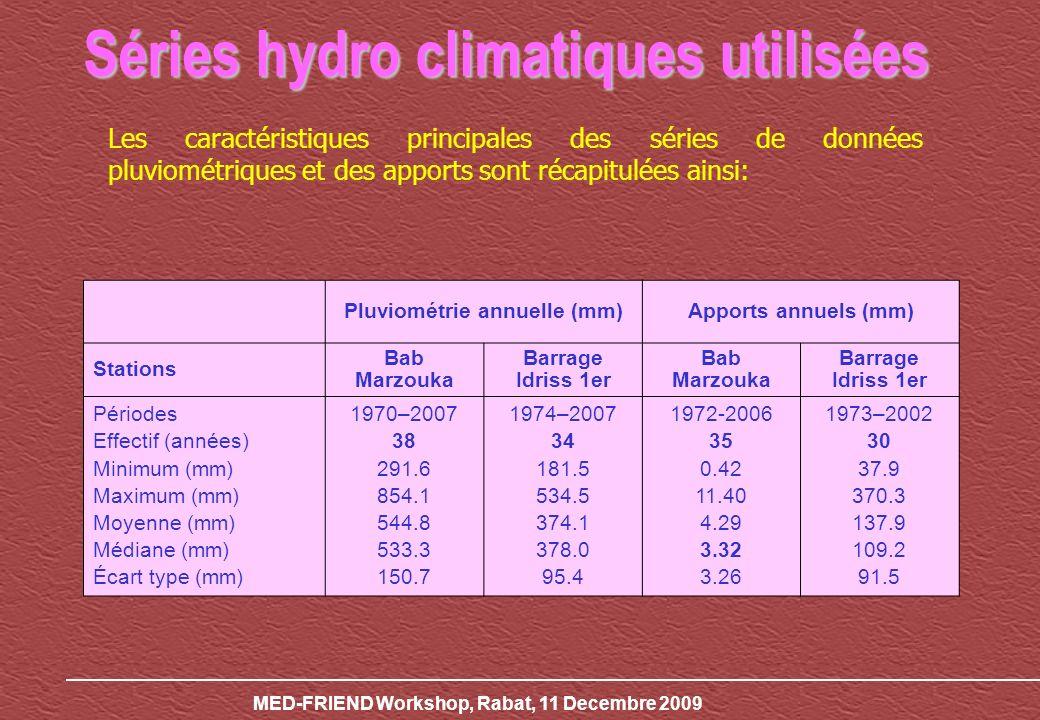 Séries hydro climatiques utilisées