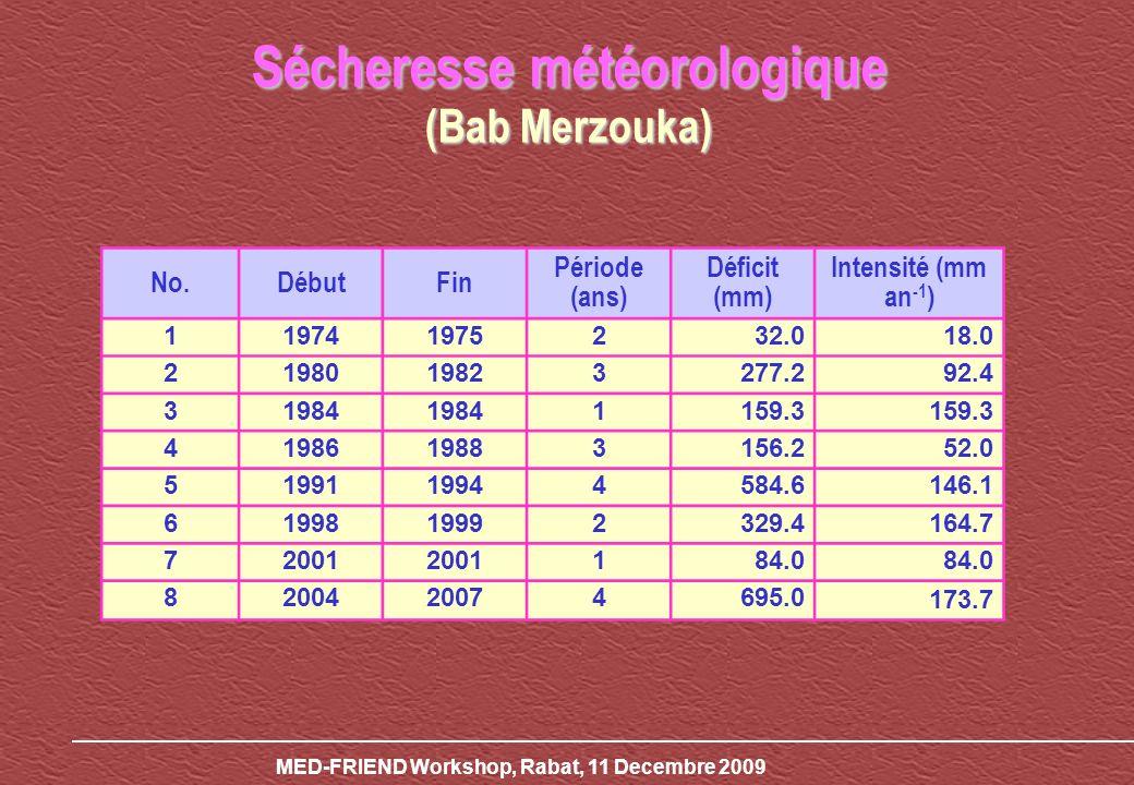 Sécheresse météorologique (Bab Merzouka)