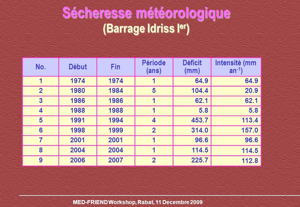 Sécheresse météorologique (Barrage Idriss Ier)