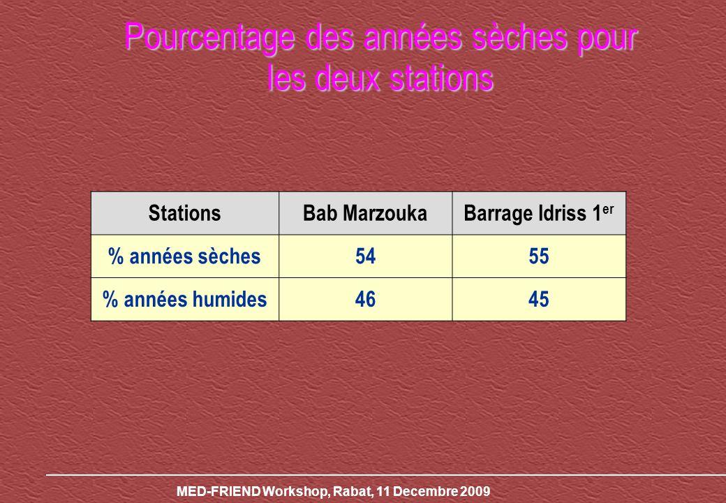 Pourcentage des années sèches pour les deux stations