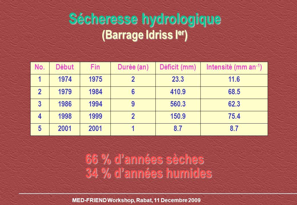Sécheresse hydrologique (Barrage Idriss Ier)