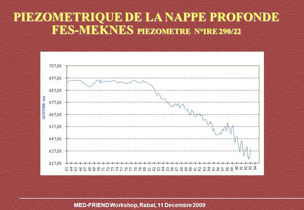 PIEZOMETRIQUE DE LA NAPPE PROFONDE FES-MEKNES PIEZOMETRE N°IRE 290/22