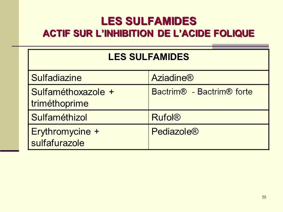LES SULFAMIDES ACTIF SUR L'INHIBITION DE L'ACIDE FOLIQUE
