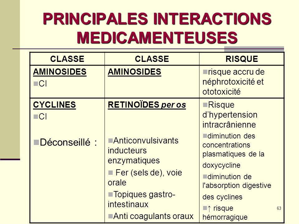PRINCIPALES INTERACTIONS MEDICAMENTEUSES