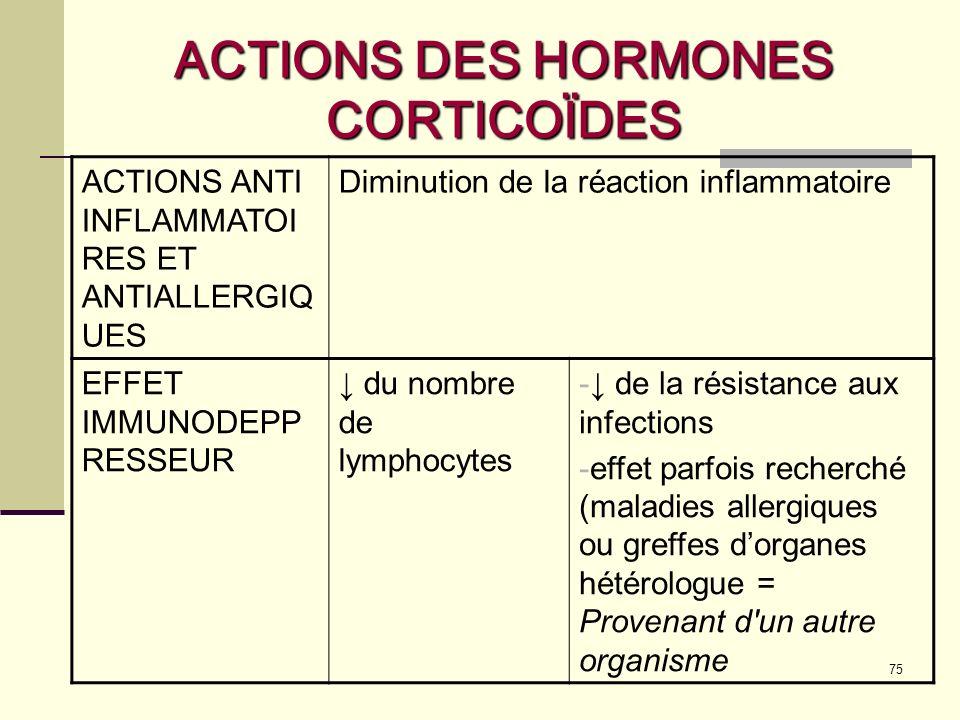 ACTIONS DES HORMONES CORTICOÏDES