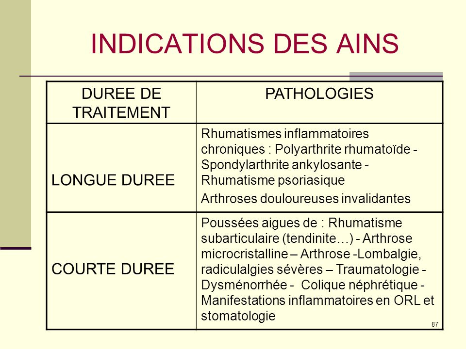 INDICATIONS DES AINS DUREE DE TRAITEMENT PATHOLOGIES LONGUE DUREE