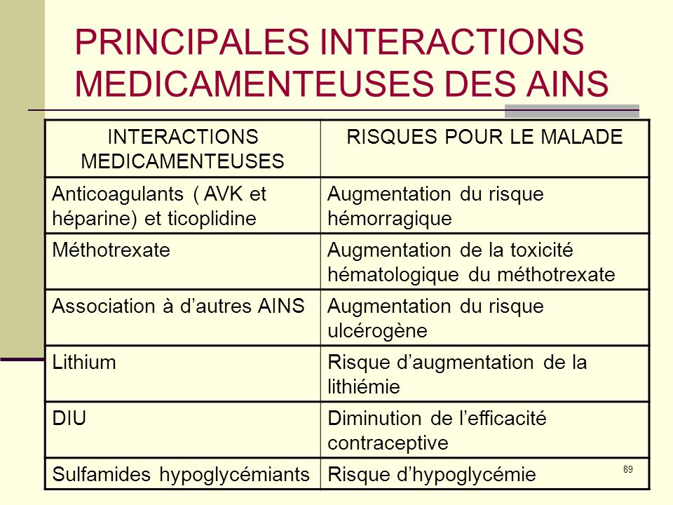 PRINCIPALES INTERACTIONS MEDICAMENTEUSES DES AINS