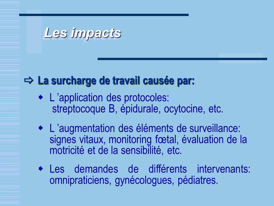 Les impacts La surcharge de travail causée par: