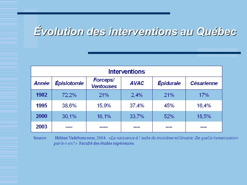 Évolution des interventions au Québec