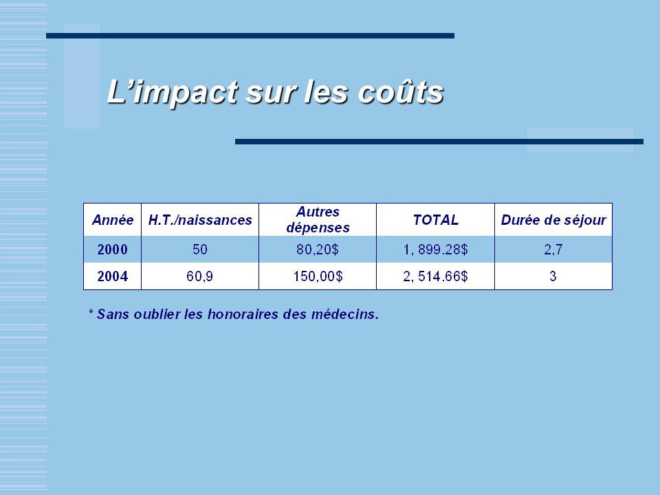 L'impact sur les coûts