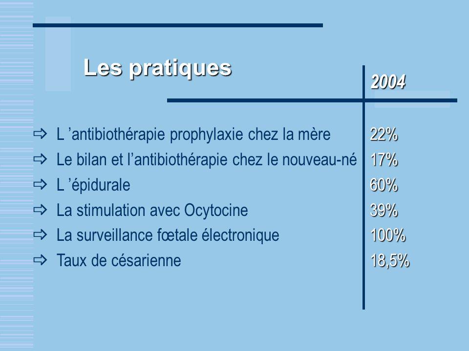 Les pratiques 2004 L 'antibiothérapie prophylaxie chez la mère 22%