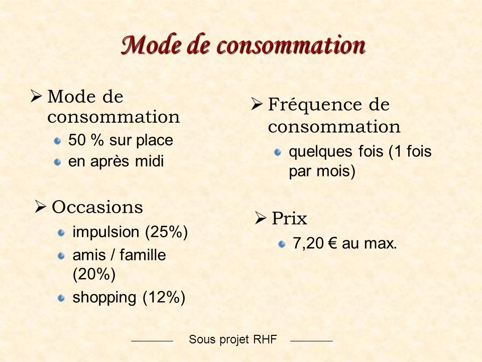 Mode de consommation Mode de consommation Fréquence de consommation