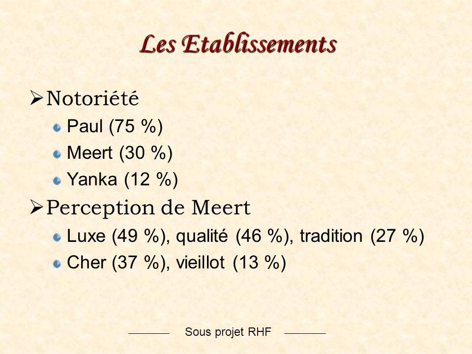 Les Etablissements Notoriété Perception de Meert Paul (75 %)