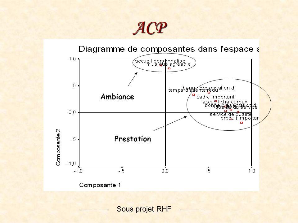 ACP Ambiance Prestation