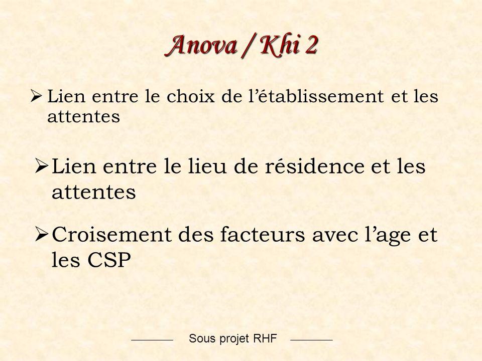Anova / Khi 2 Lien entre le lieu de résidence et les attentes