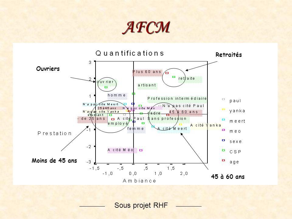 AFCM Retraités Ouvriers Moins de 45 ans 45 à 60 ans