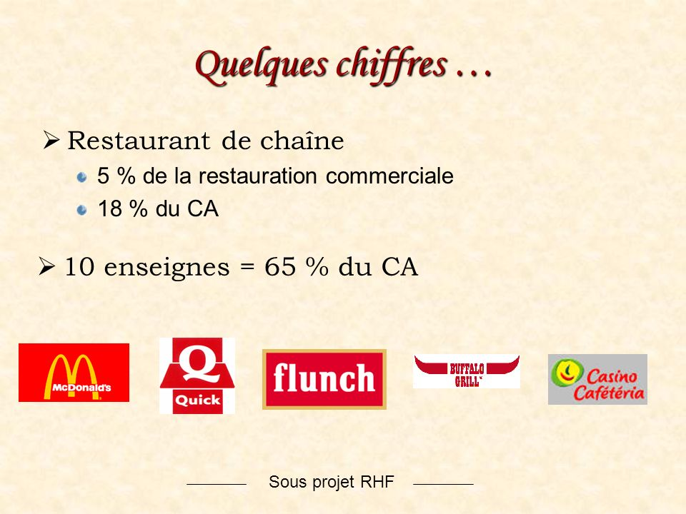 Quelques chiffres … Restaurant de chaîne 10 enseignes = 65 % du CA