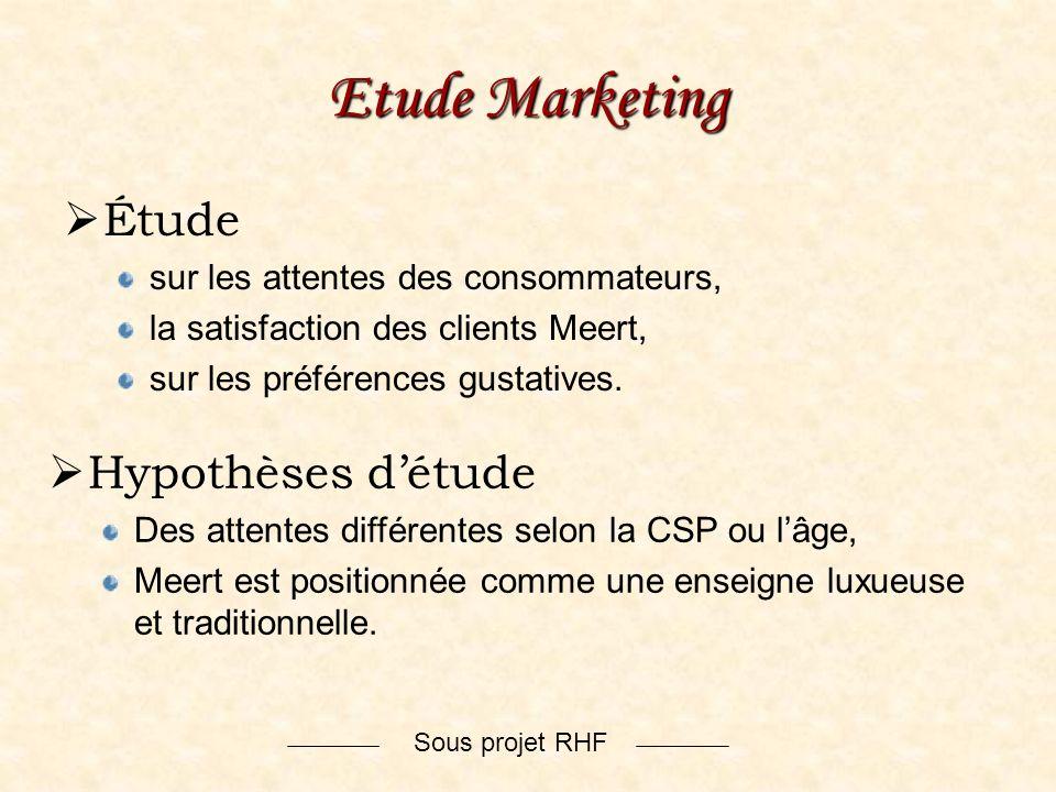 Etude Marketing Étude Hypothèses d'étude