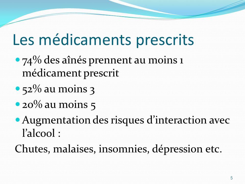 Les médicaments prescrits