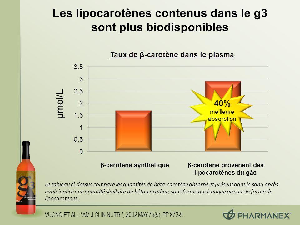 Les lipocarotènes contenus dans le g3 sont plus biodisponibles