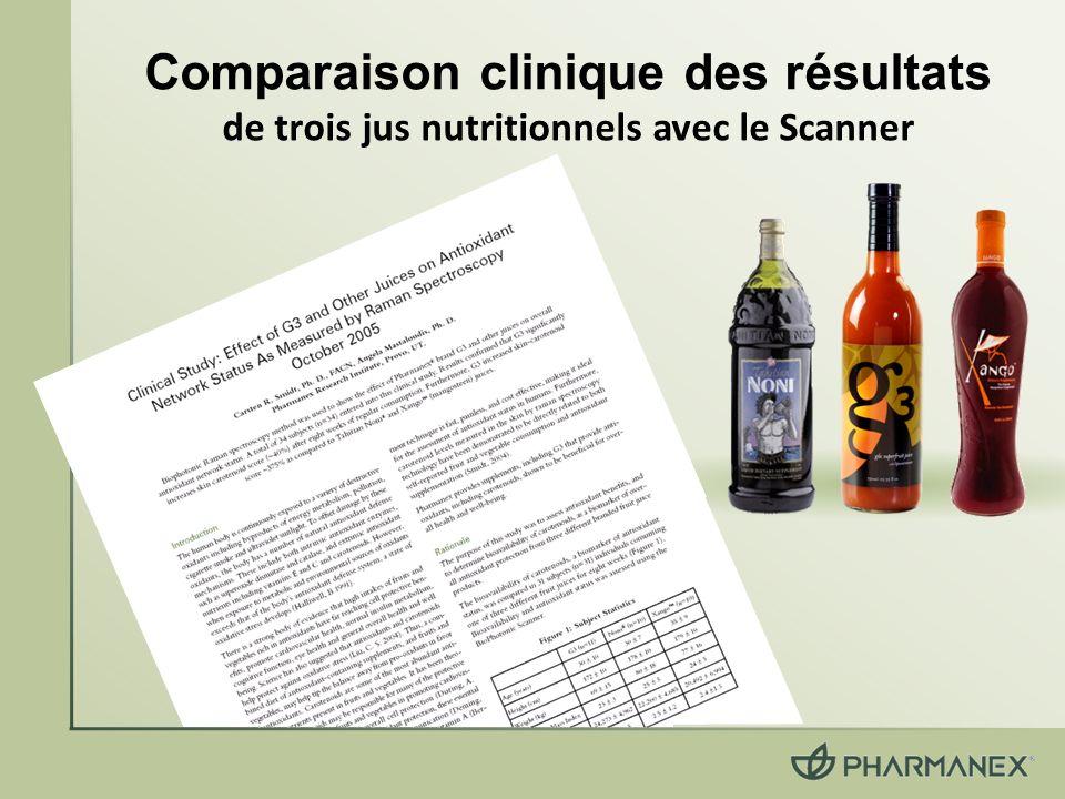 Comparaison clinique des résultats