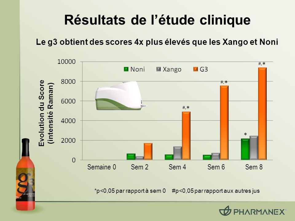 Résultats de l'étude clinique
